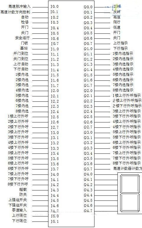 [转载]西门子s7-200plc在八层电梯控制系统设计上的