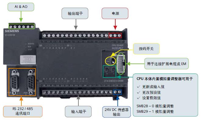 S7-200CN CPU 端子和硬件介绍.jpg